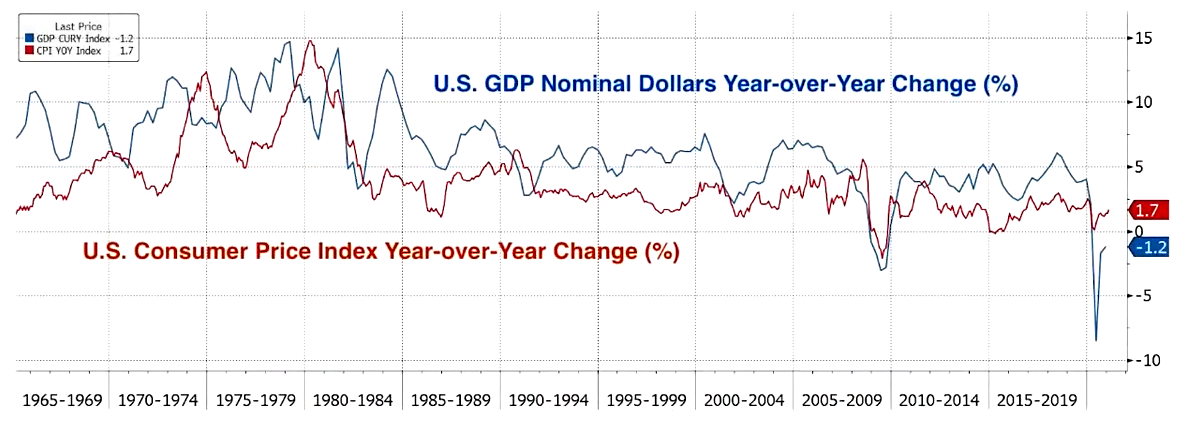 U.S. GDP Nominal Dollars vs Consumer Price Index