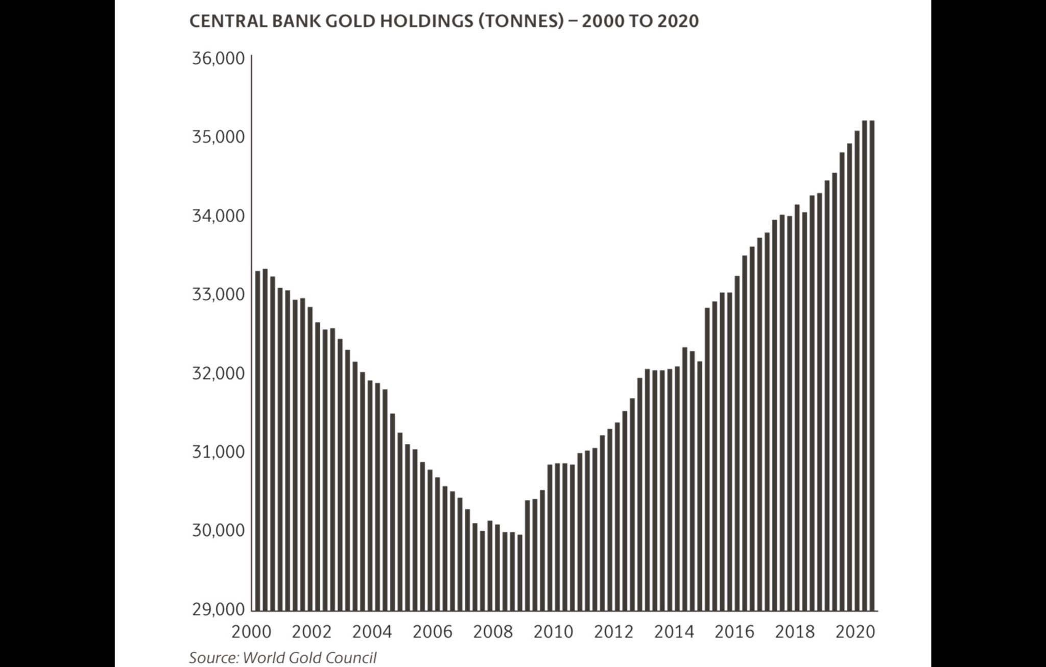Central Banks Gold Holdings 2000-2020