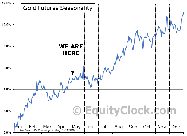 Gold's 20-year Futures Seasonality Pattern as of Dec. 2020