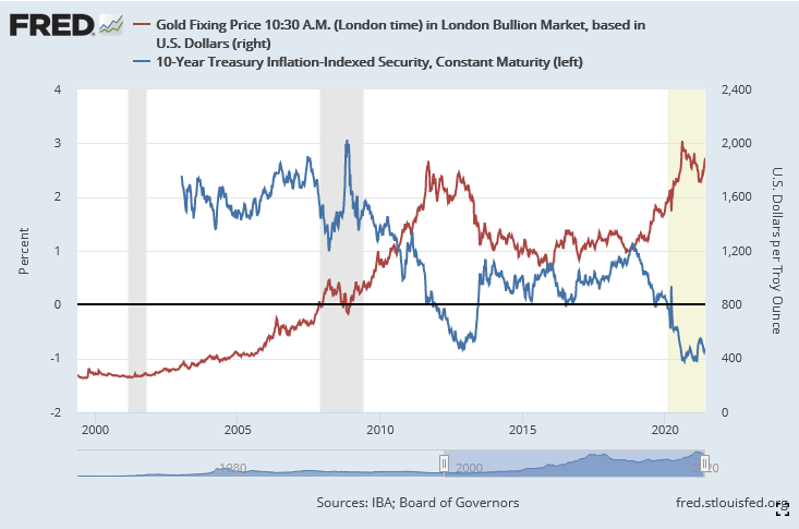 Gold vs. Real 10-Year Interest Rate as of May 2021
