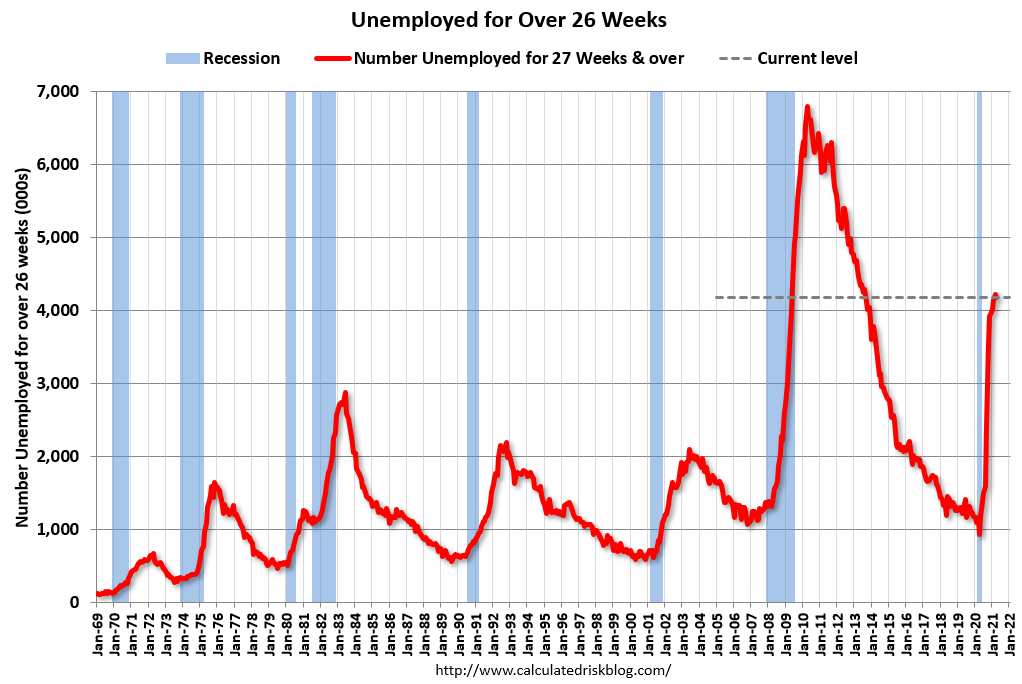 Unemployed Over 26 Weeks 1969 to April 2021