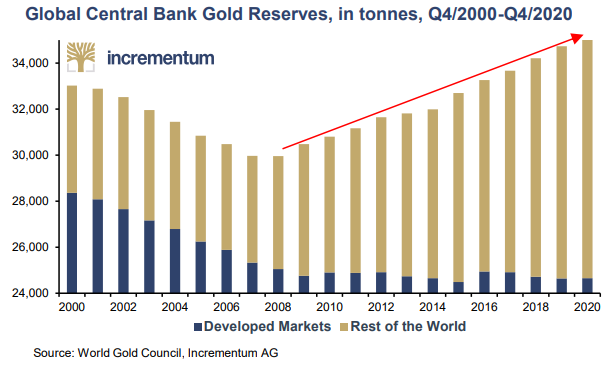 Central Bank Gold Reserves as of 1Q21