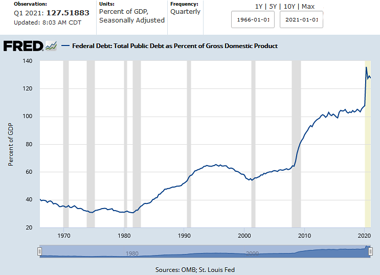 Federal Debt to GDP 1Q21 as of Jun. 2021