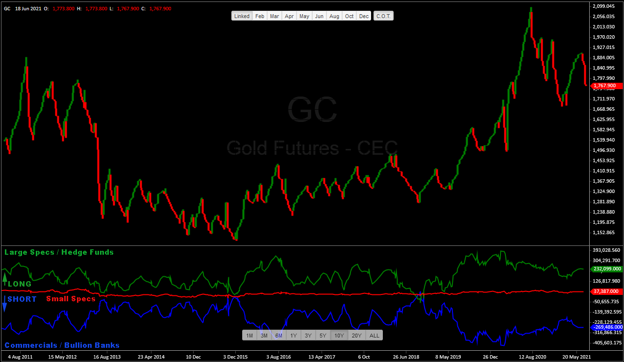 Gold Futures Overlayed with Commitments of Traders Report CoT as of June 18, 2021 - Technical Analysis by TraderStef