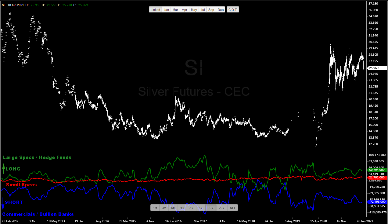 Silver Futures Overlayed with Commitments of Traders Report CoT as of June 18, 2021 - Technical Analysis by TraderStef
