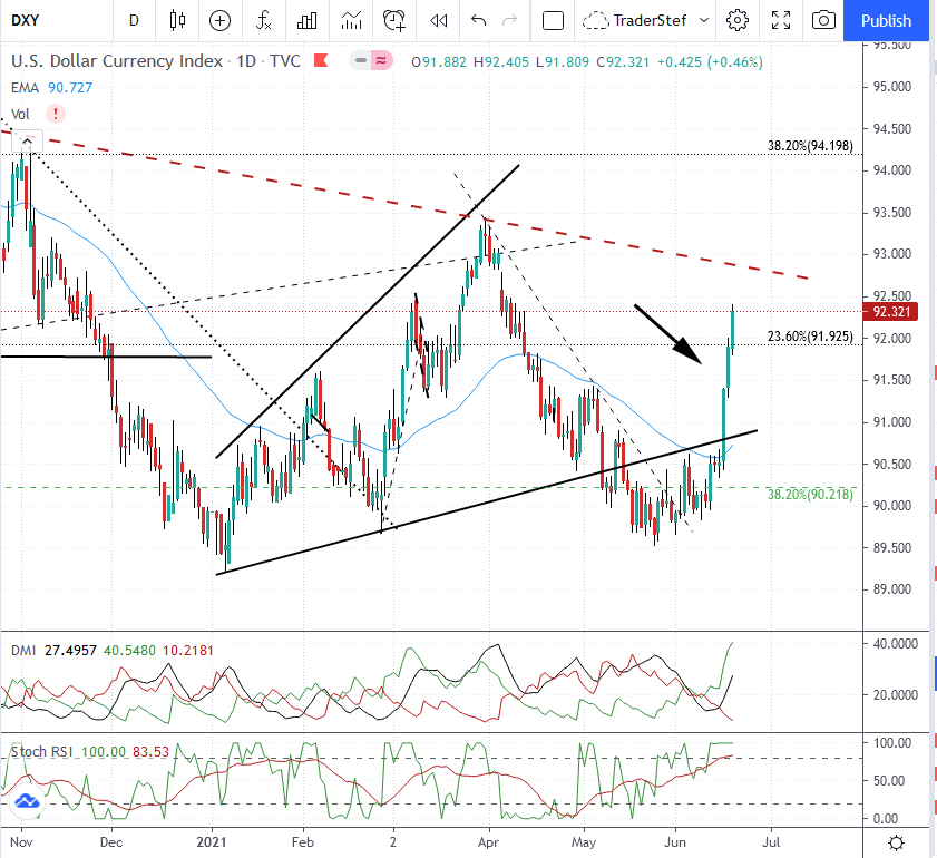 USD $DXY Daily Chart June 18, 2021 Close - Technical Analysis by TraderStef