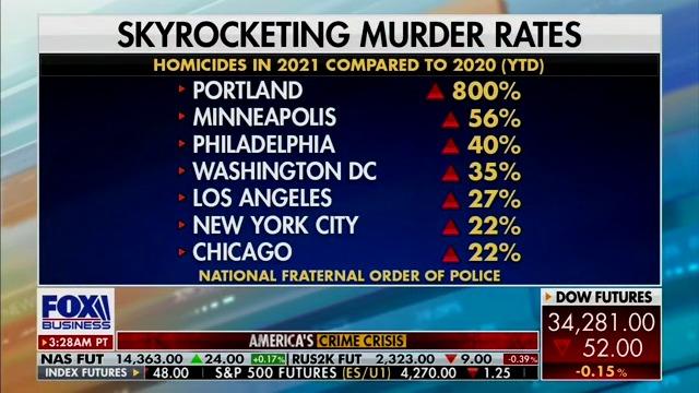 Skyrocketing Murder Rates 2020 vs. 2021 YTD