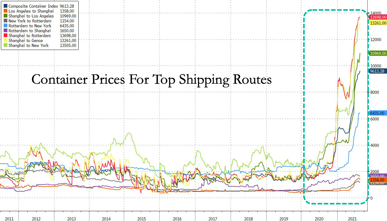 Container Prices For Top Shipping Routes