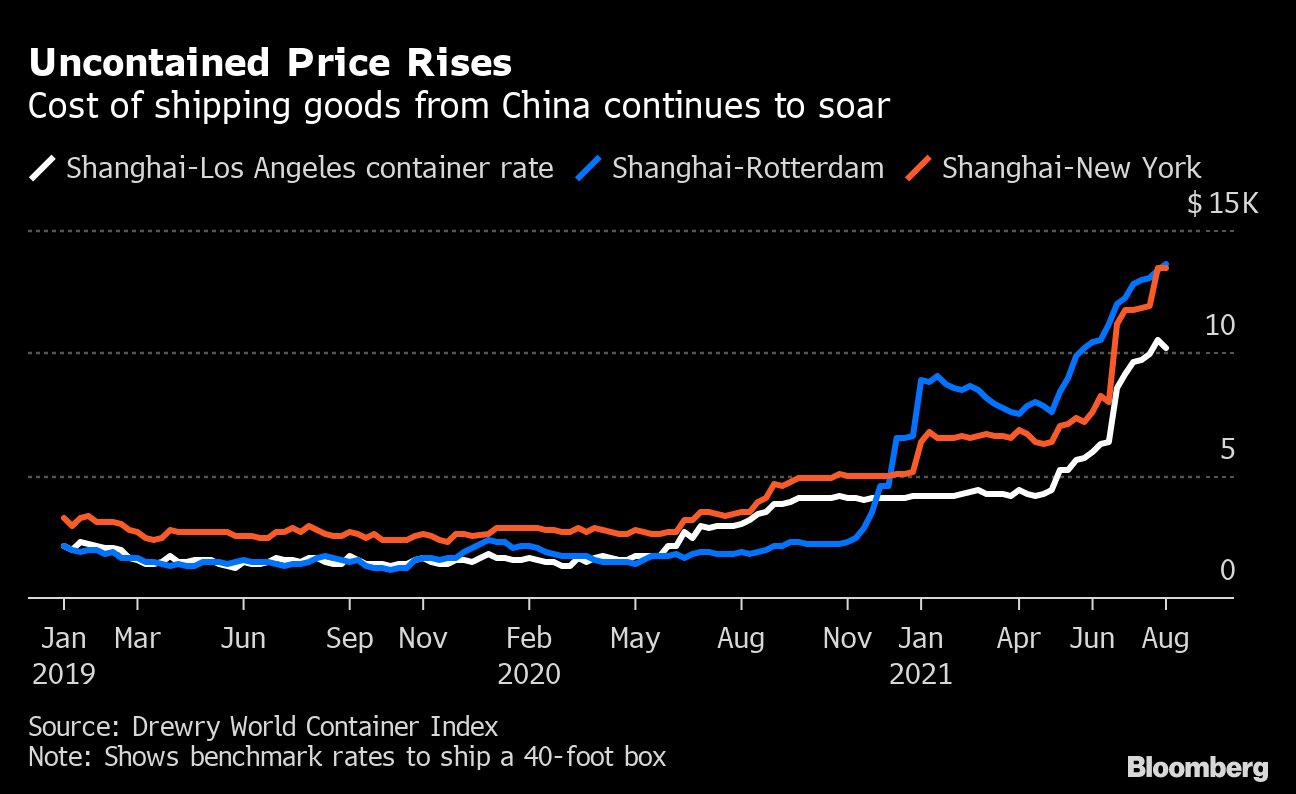 Cost of Shipping Goods From China Continues to Soar - Bloomberg