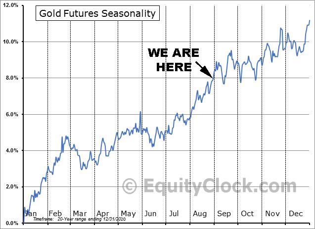 Gold Futures Seasonality Aug. 31, 2021