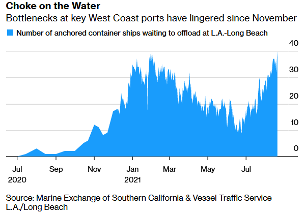 West Coast Ships Anchored as of Aug. 20, 2021