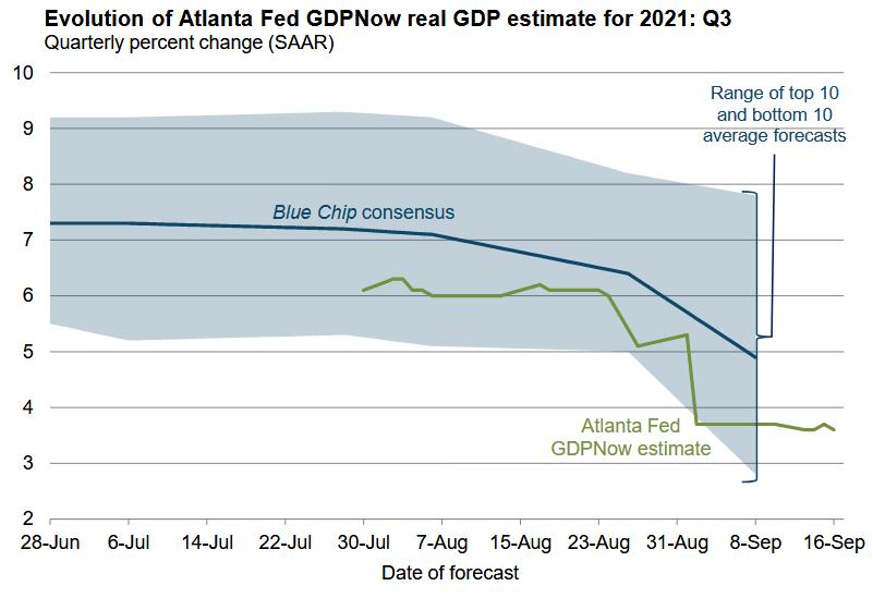 Atlanta Fed GDPNow as of Sep. 16, 2021 for 3Q21