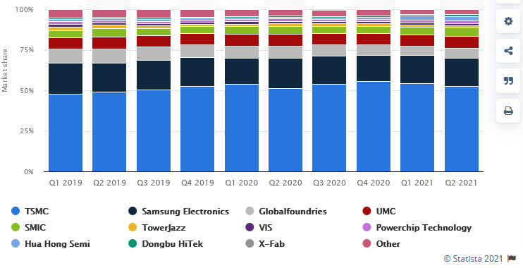Leading Semiconductor Foundries Revenue Share Worldwide 2019 to 2021 - Statista