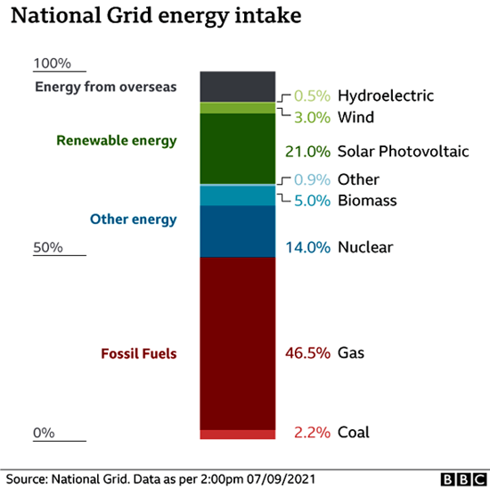 UK National Power Grid Sources of Energey as of Sep. 2021