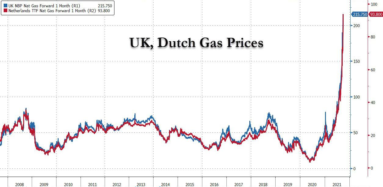 UK, Netherlands Price for Liquid Natural Gas (LNG)