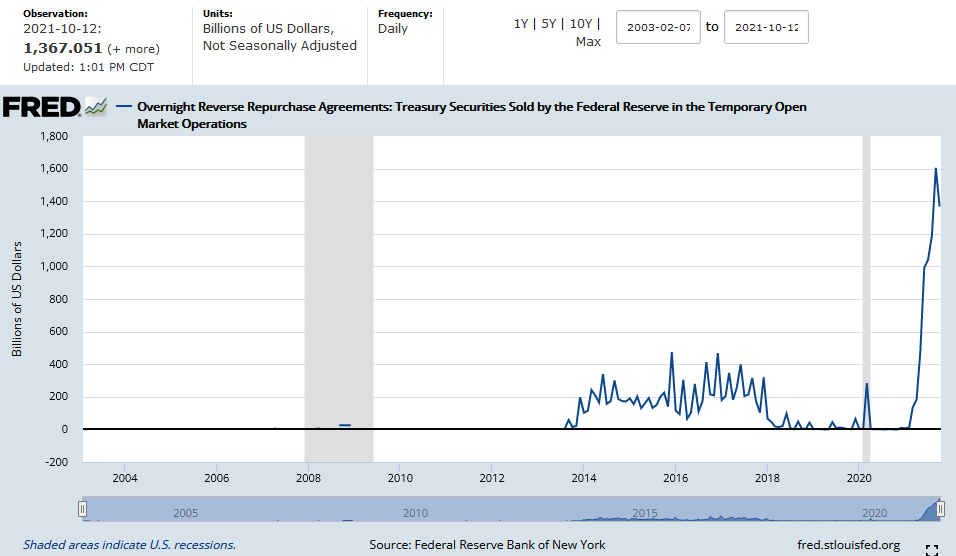 FED Reverse REPOs as of Oct. 12, 2021