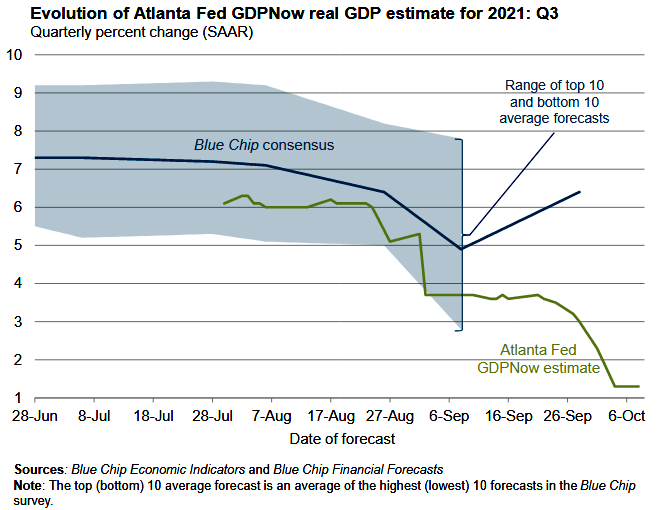 Fed GDPNow Estimate as of Oct. 6, 2021