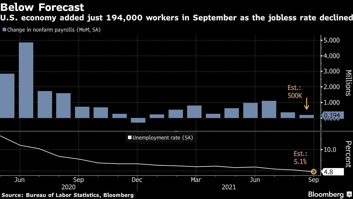 U.S. Jobs Report September 2021